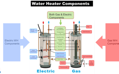 Series – Water Heaters:  Back to Basics, Part 1