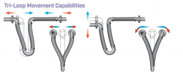 Tri-Loop movement capabilities